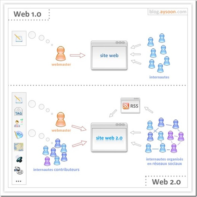 web1_0-vs-web2_0
