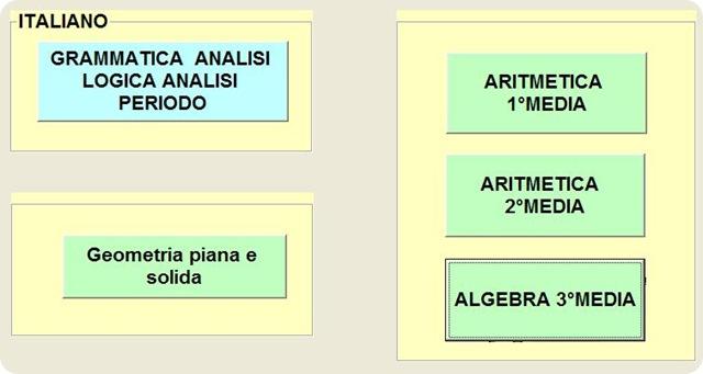 Esercizi di matematica e italiano per le scuole medie