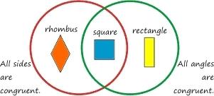Classifica le forme geometriche