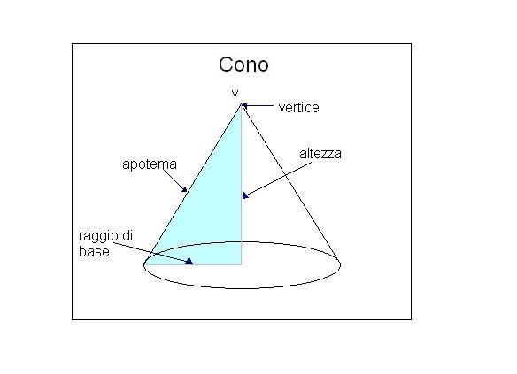 Area e volume del cono con SketchUp