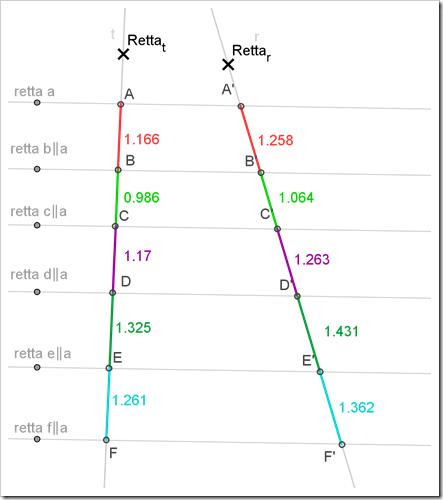 Teorema di Talete, verifica interattiva con GeoGebra