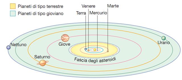 Domande sul sistema solare