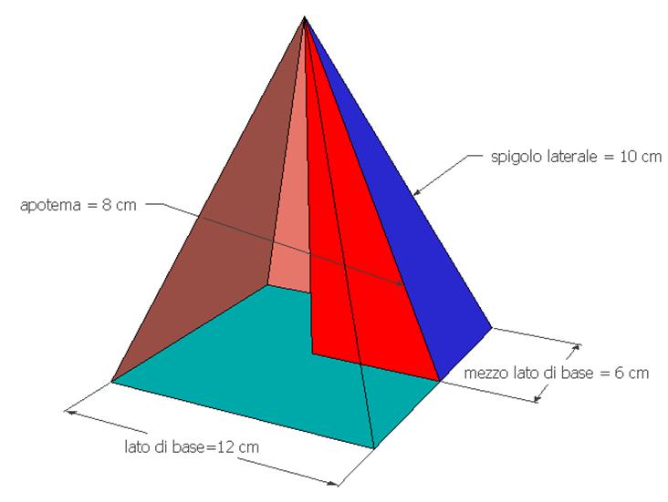 Piramide quadrangolare, problema risolto