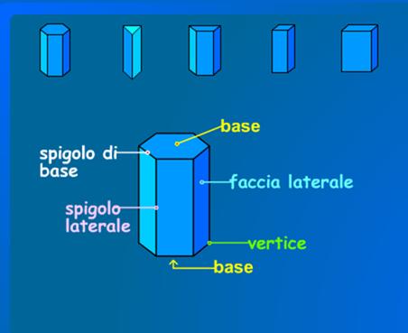 Area laterale e totale dei prismi