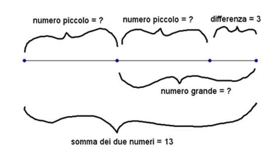Conosco la somma e la differenza di due numeri