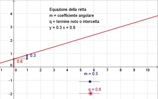 Equazione della retta nel piano
