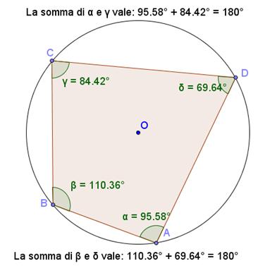Verifica una proprietà dei quadrilateri inscritti
