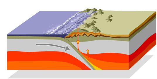 Terremoti e tettonica delle placche