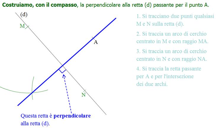 Perpendicolare ad una retta passante per un punto esterno ad essa