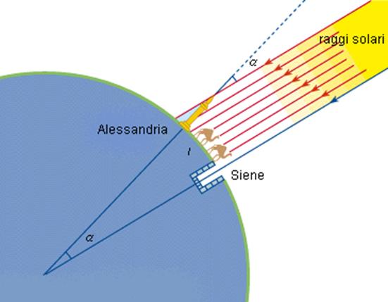 Eratostene, primo geografo