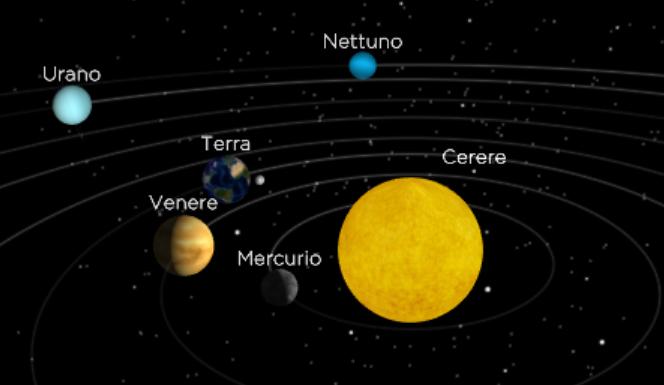 Animazione del sistema solare