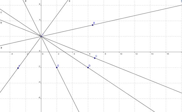 Fascio di rette passanti per il punto A (0; 2)