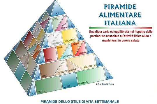 Piramide alimentare interattiva
