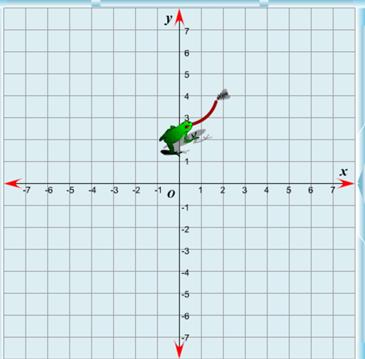 Una rana ti insegna le coordinate cartesiane
