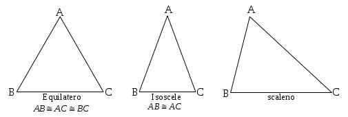 Classifica i triangoli con GeoGebra