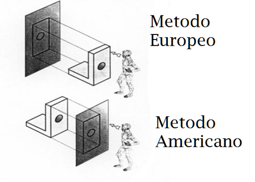 Proiezioni Ortogonali illustrate con una animazione