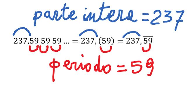 Come trovare la frazione generatrice di un numero periodico